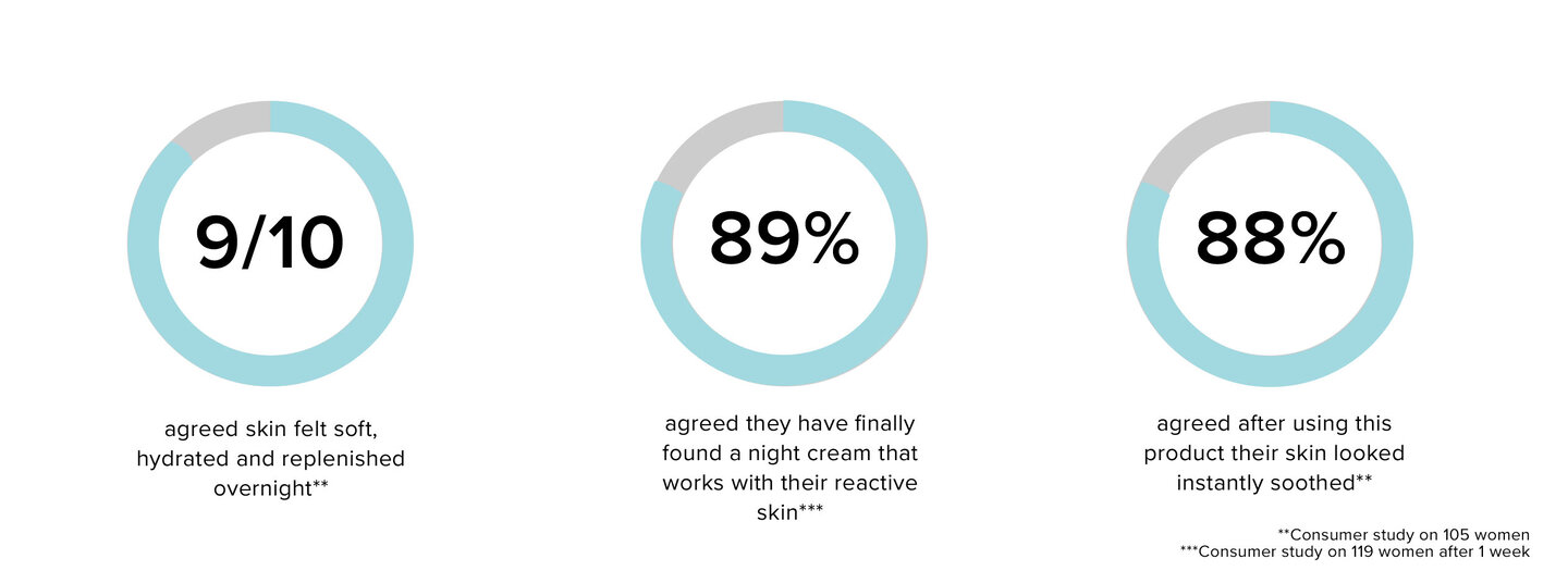 Pro-Biotic Cleanser The Results